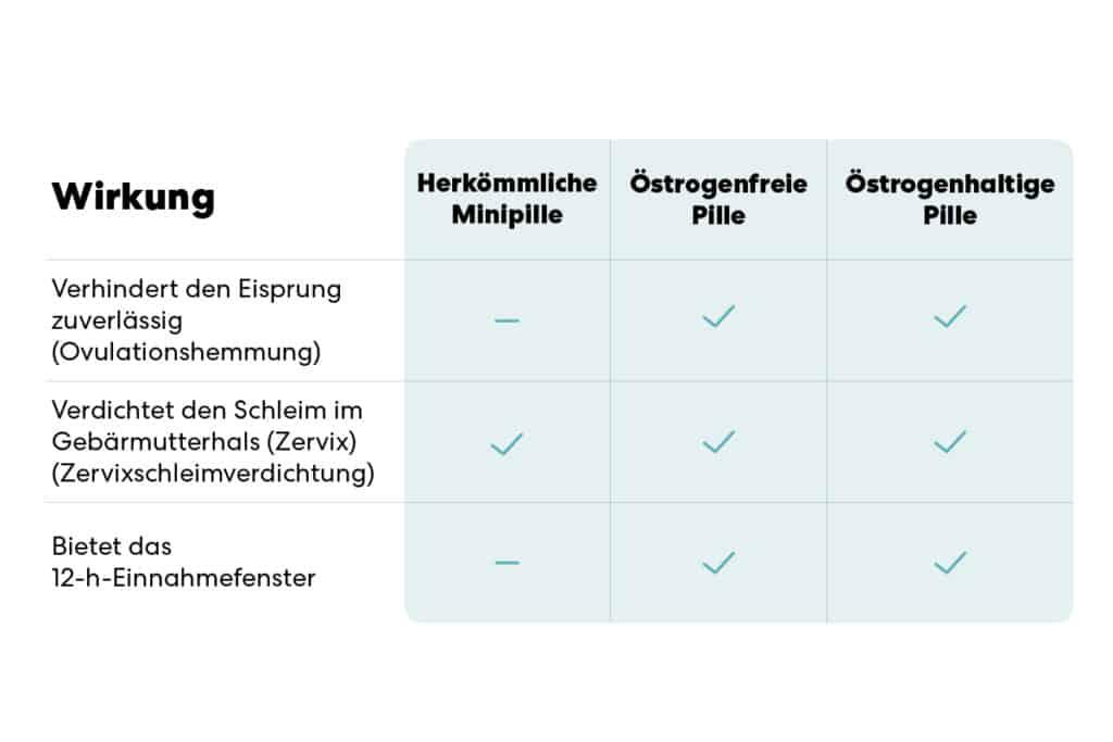Tabelle zur Wirkung verschiedener Pillen